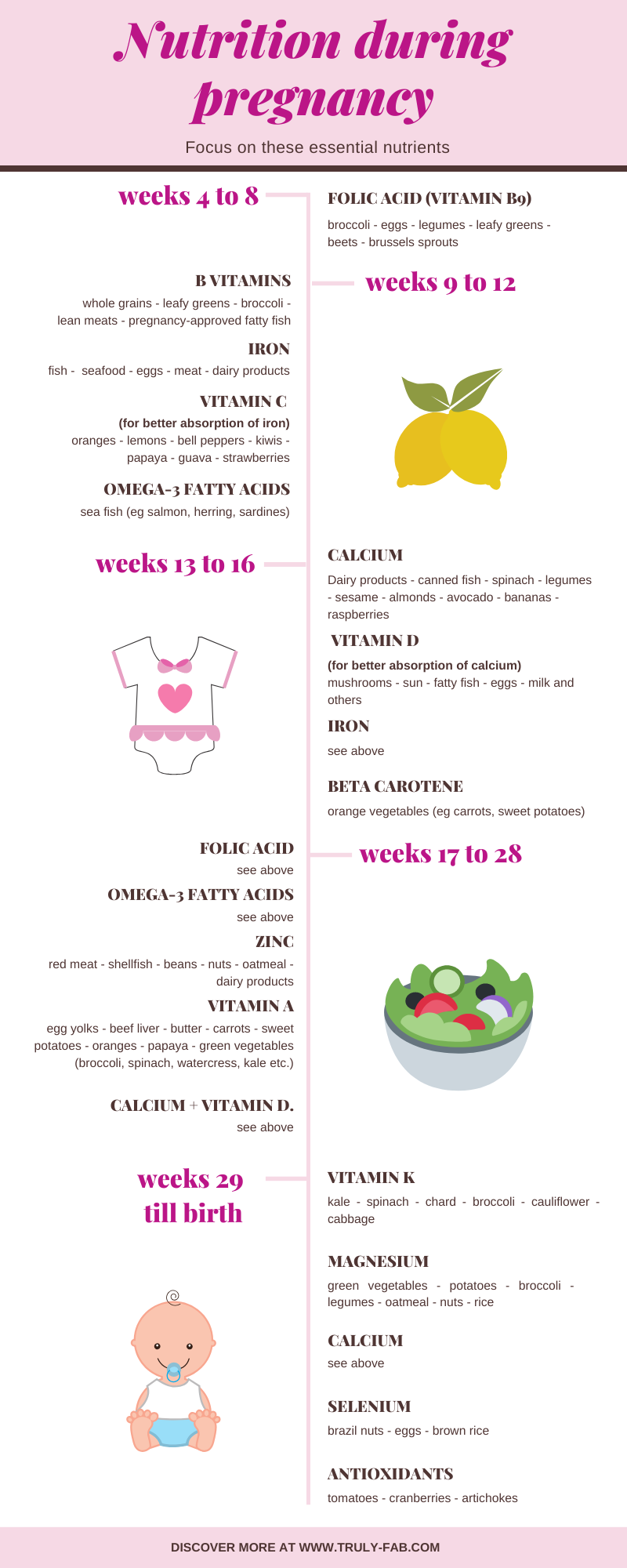 what to eat during pregnancy list week by week